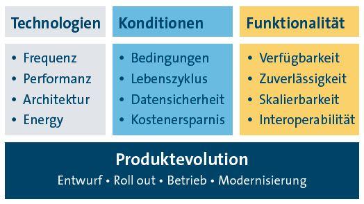 Grafik zur Innovationsunterstützung mit Schwerpunkt auf Technologie, Konditionen und Funktionalität